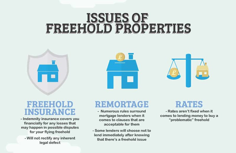 issues of freehold property